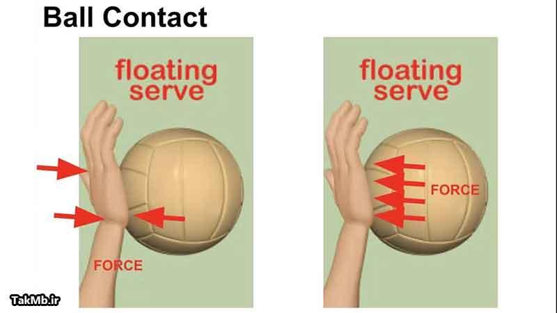 تجزیه و تحلیل علمی سرویس موجی در والیبال